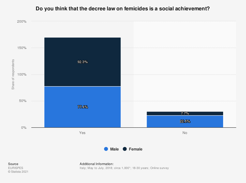 Statistic: Do you think that the decree law on femicides is a social achievement?   Statista