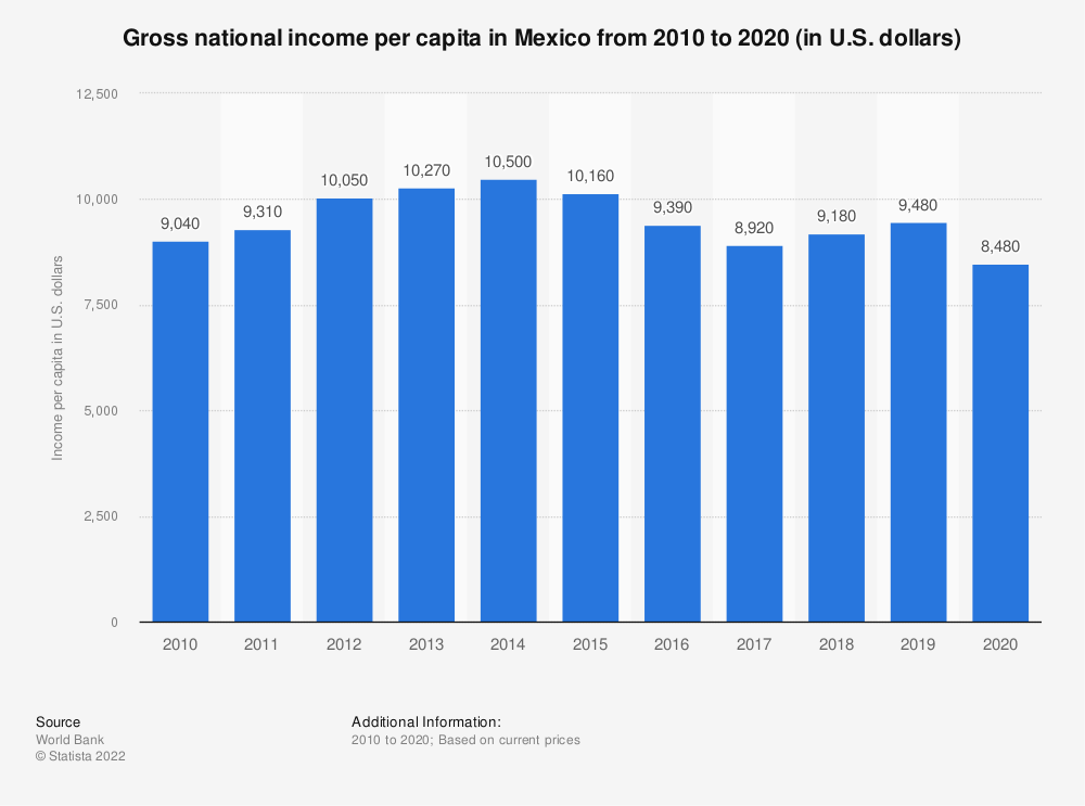 Statistic: Gross national income per capita in Mexico from 2010 to 2020 (in U.S. dollars) | Statista