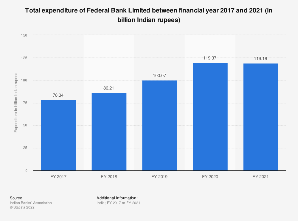 Statistic: Total expenditure of Federal Bank Limited between FY 2017 and FY 2019 (in billion Indian rupees) | Statista