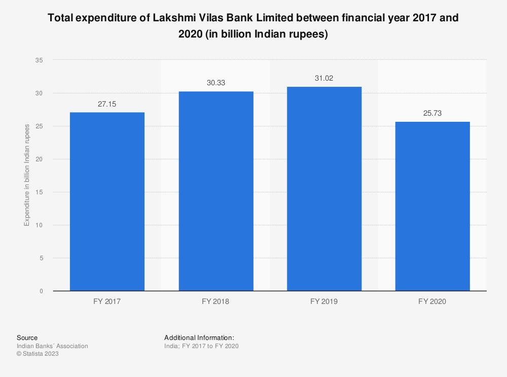 Statistic: Total expenditure of Lakshmi Vilas Bank Limited between FY 2017 and FY 2019 (in billion Indian rupees) | Statista