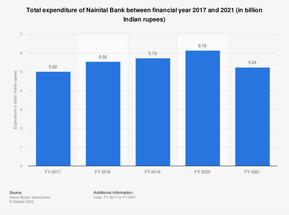 Statistic: Total expenditure of Nainital Bank between FY 2017 and FY 2019 (in billion Indian rupees) | Statista