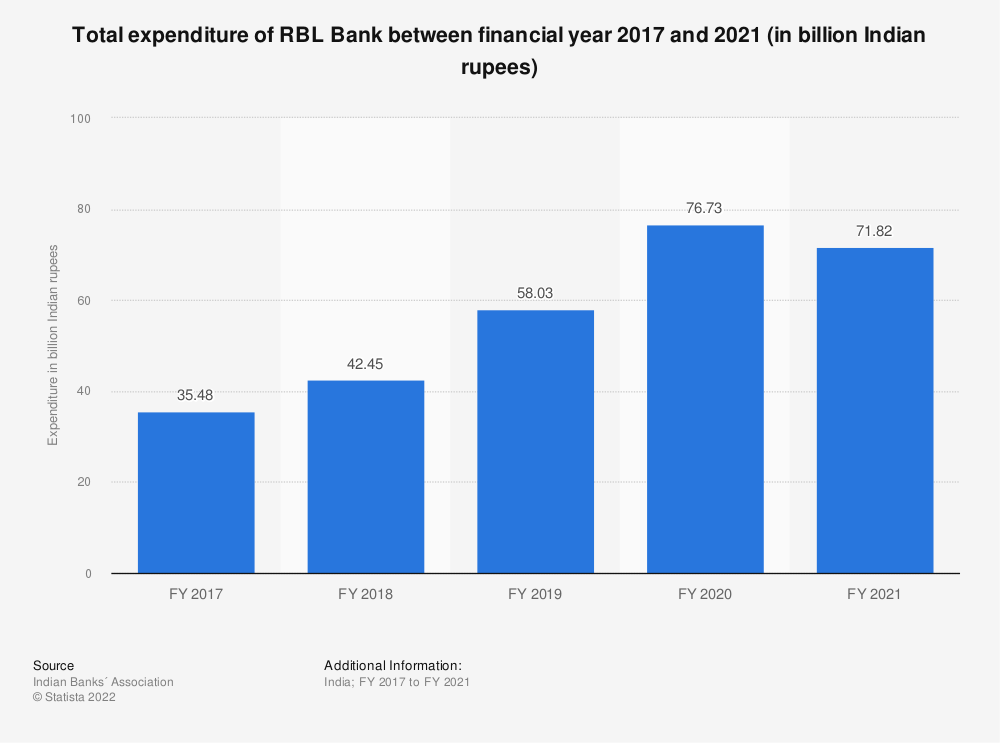 Statistic: Total expenditure of RBL Bank between FY 2017 and FY 2019 (in billion Indian rupees) | Statista