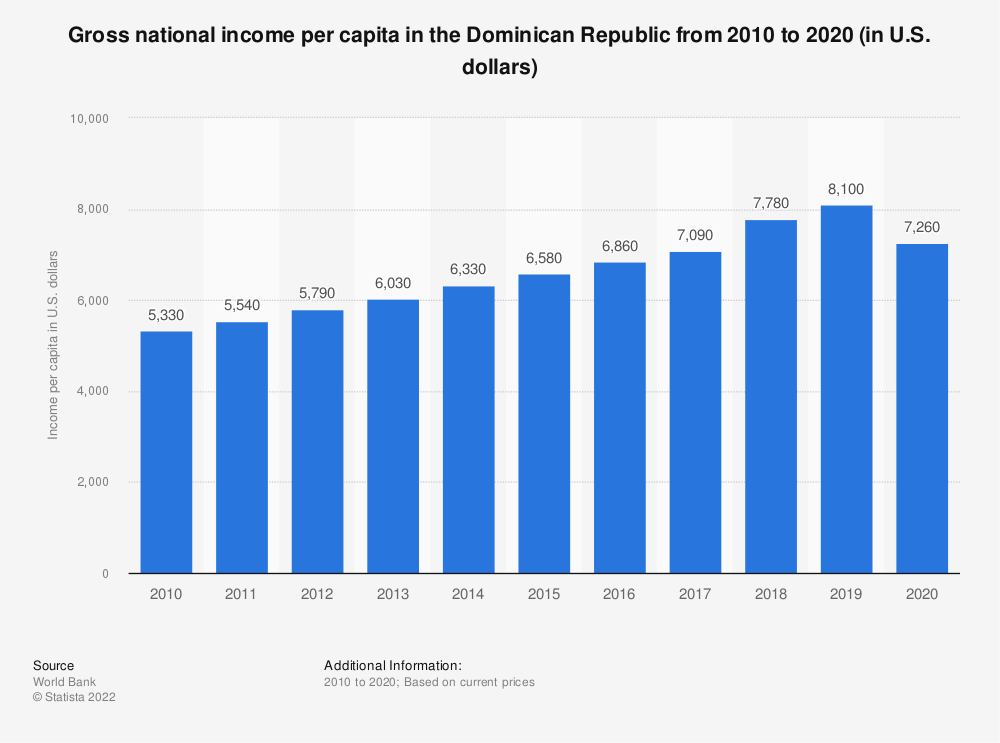 Statistic: Gross national income per capita in the Dominican Republic from 2010 to 2020 (in U.S. dollars) | Statista