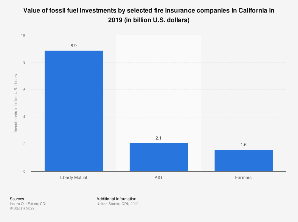 Statistic: Value of fossil fuel investments by selected fire insurance companies in California in 2019 (in billion U.S. dollars) | Statista