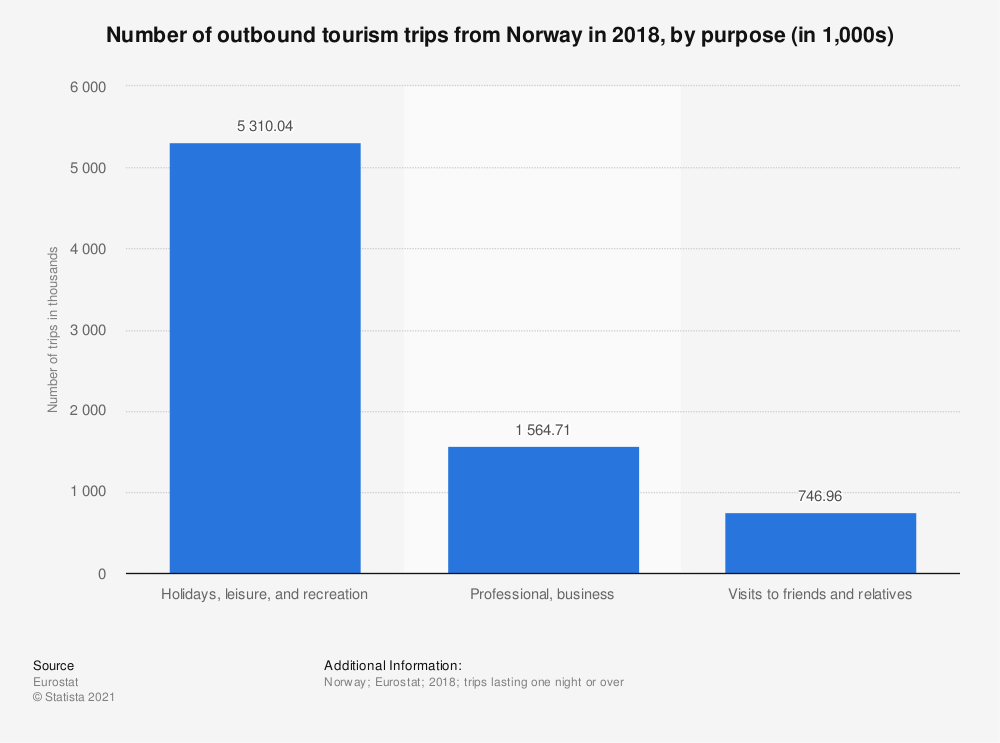 Statistic: Number of outbound tourism trips from Norway in 2018, by purpose (in 1,000s) | Statista
