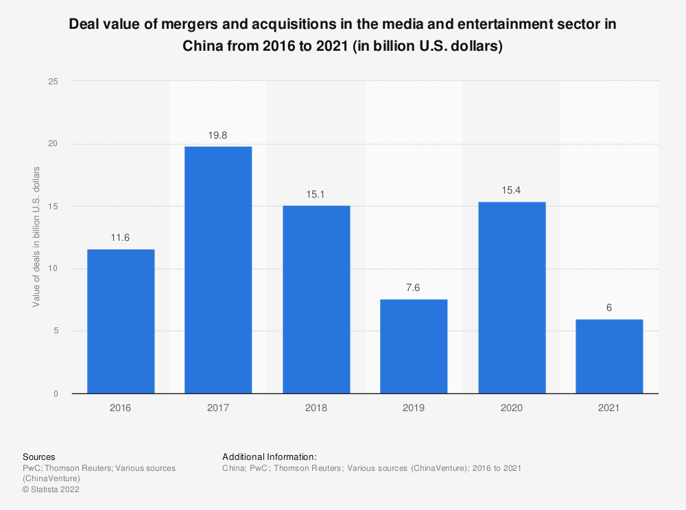Statistic: Deal value of mergers and acquisitions in the media and entertainment sector in China from 2016 to 2020 (in billion U.S. dollars) | Statista