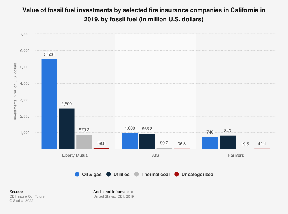 Statistic: Value of fossil fuel investments by selected fire insurance companies in California in 2019, by fossil fuel (in million U.S. dollars) | Statista