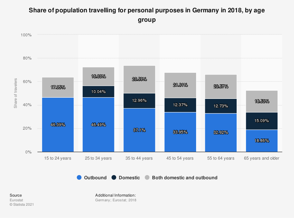 Statistic: Share of population travelling for personal purposes in Germany in 2018, by age group | Statista