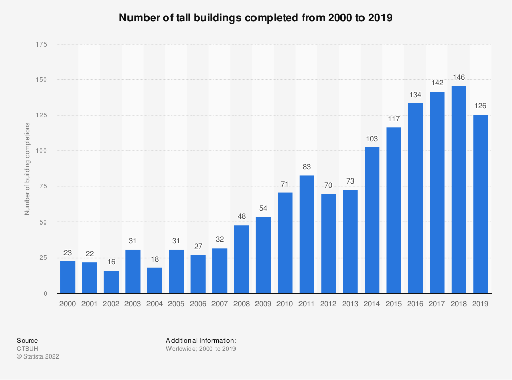 Statistic: Number of tall buildings completed from 2000 to 2019* | Statista