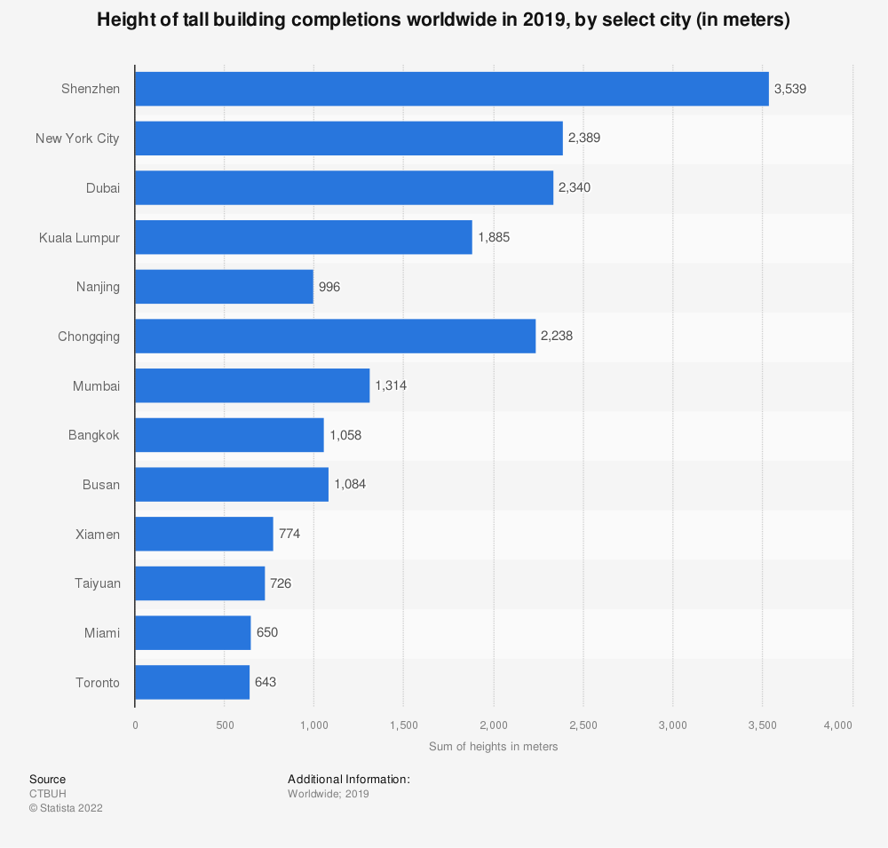 Statistic: Height of tall building completions worldwide in 2019, by select city (in meters)* | Statista