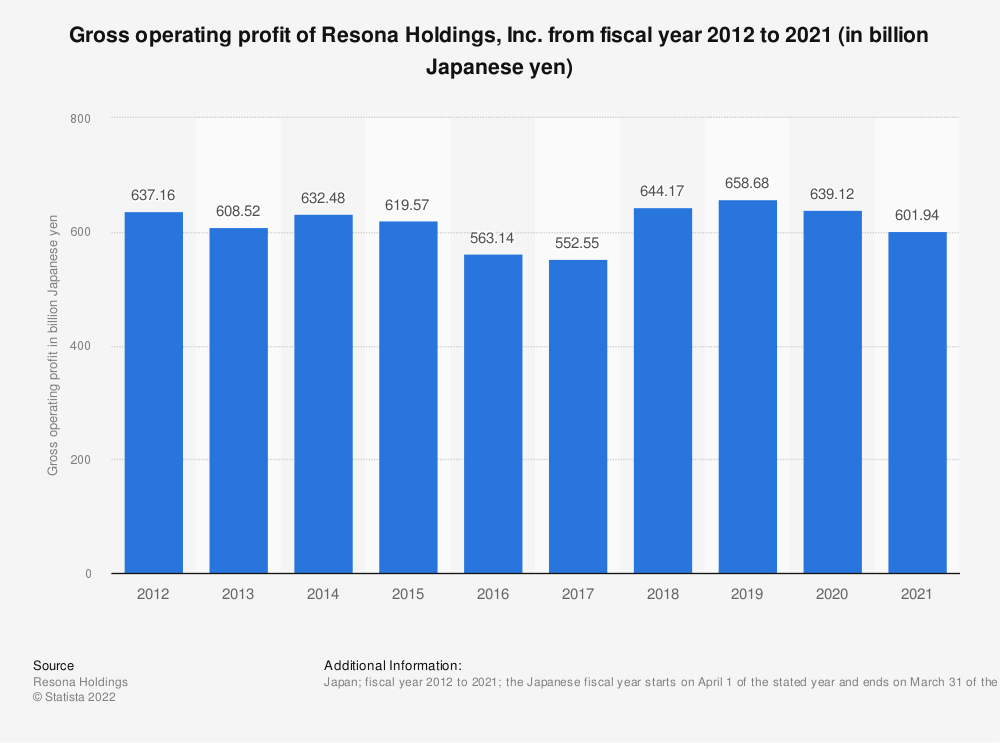 Statistic: Gross operating profit of Resona Holdings, Inc. from fiscal year 2014 to 2019 (in billion Japanese yen) | Statista