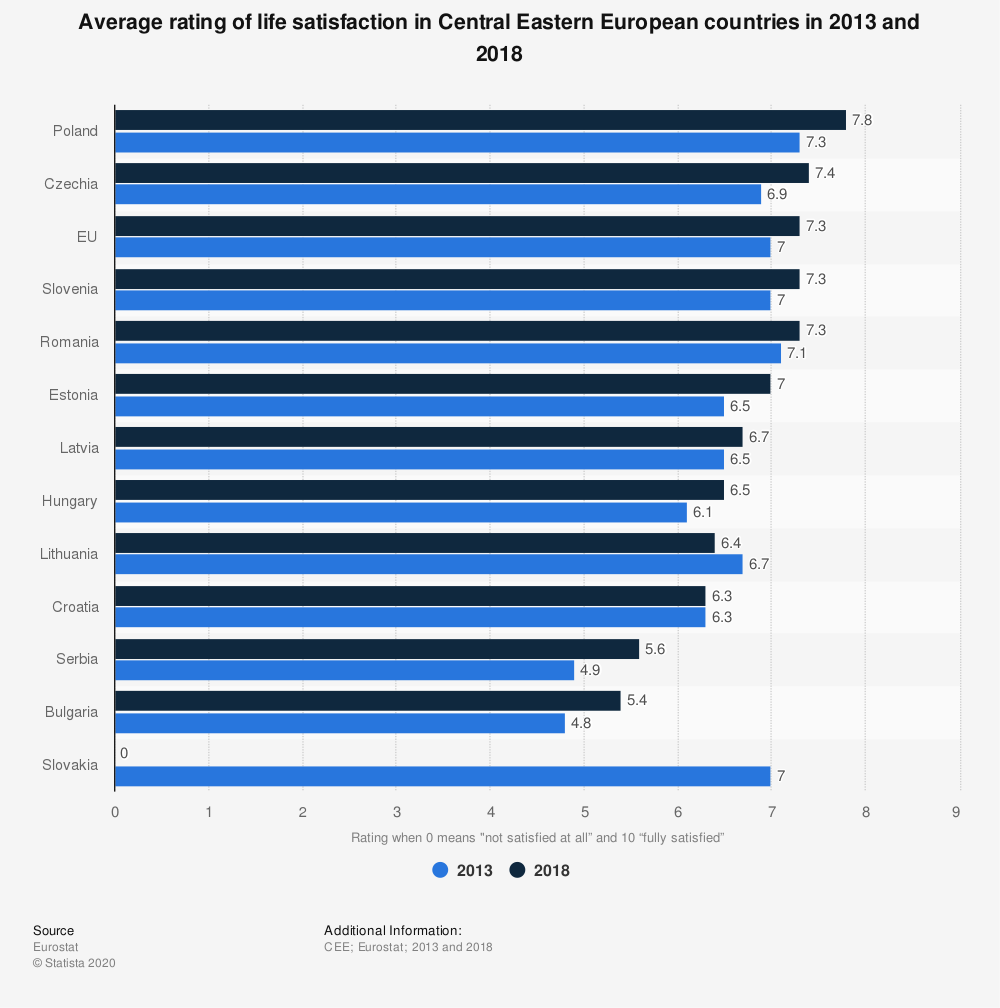 Statistic: Average rating of life satisfaction in Central Eastern European countries in 2013 and 2018 | Statista