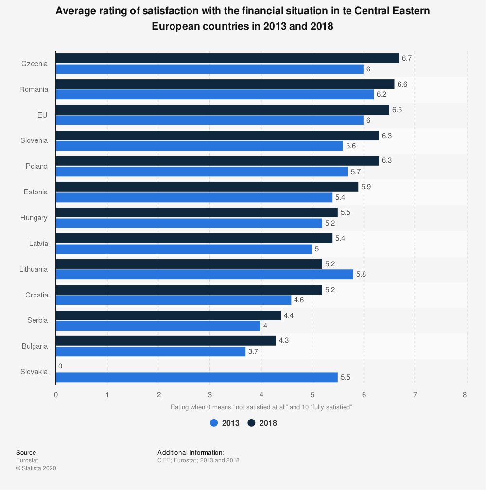Statistic: Average rating of satisfaction with the financial situation in te Central Eastern European countries in 2013 and 2018 | Statista