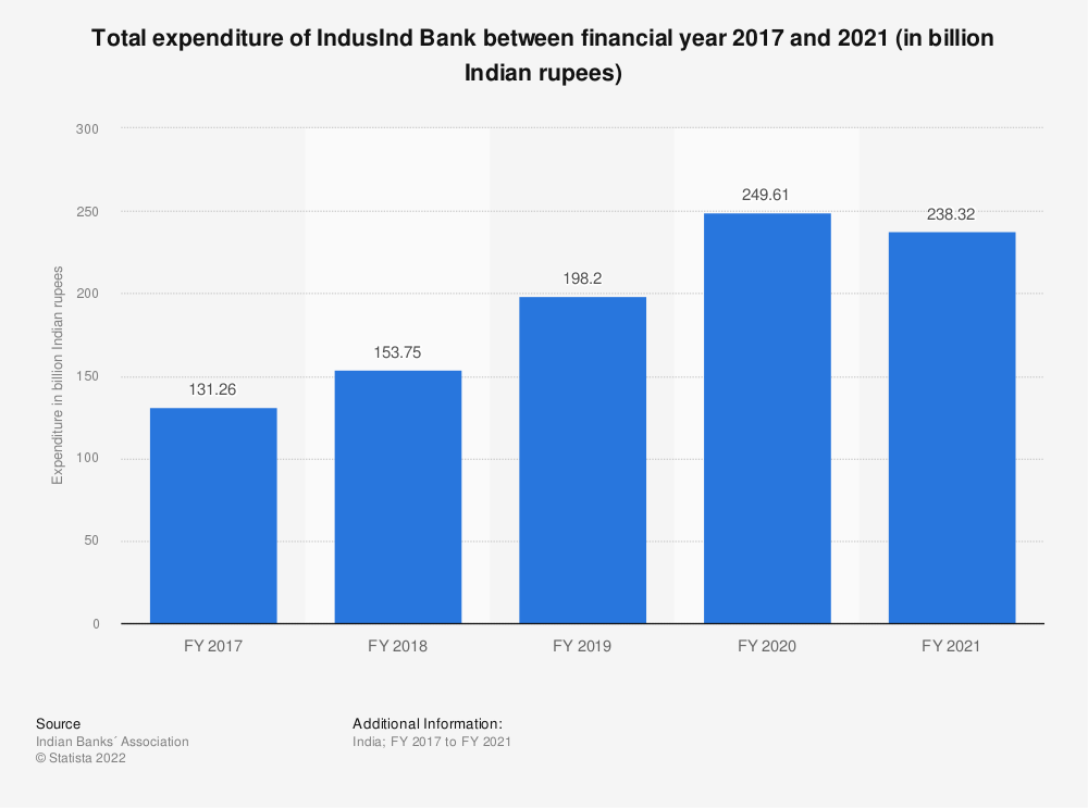Statistic: Total expenditure of IndusInd Bank between FY 2017 and FY 2019 (in billion Indian rupees) | Statista