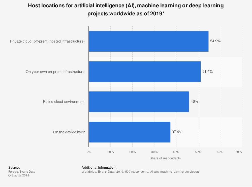 Statistic: Host locations for artificial intelligence (AI), machine learning or deep learning projects worldwide as of 2019* | Statista