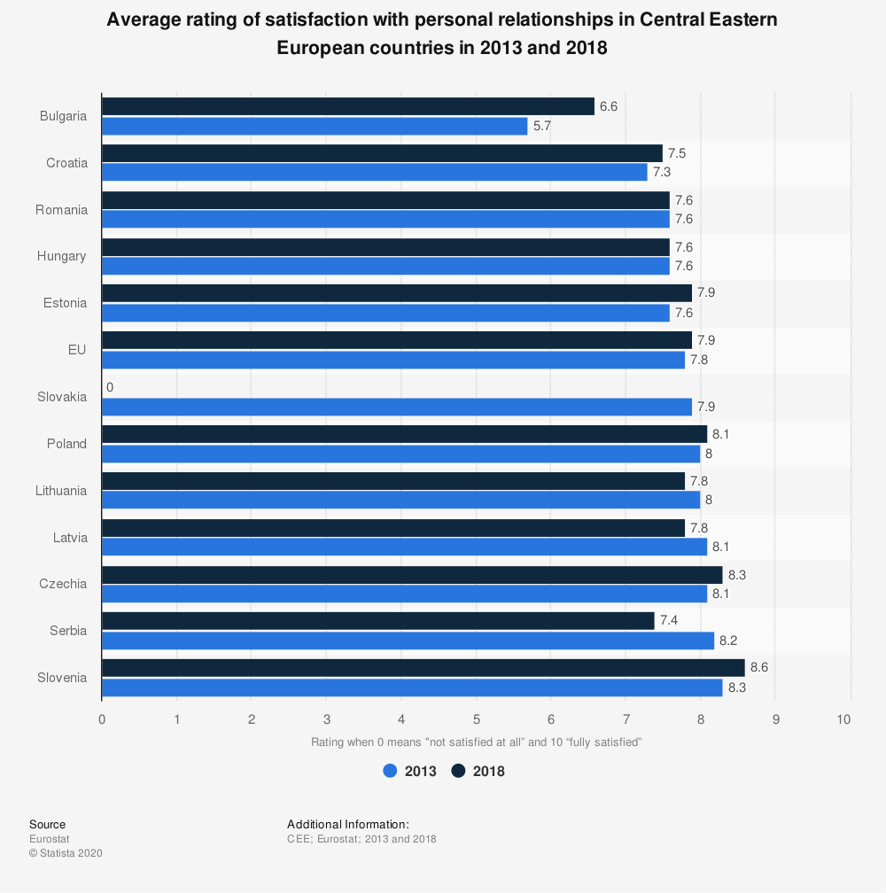 Statistic: Average rating of satisfaction with personal relationships in Central Eastern European countries in 2013 and 2018 | Statista
