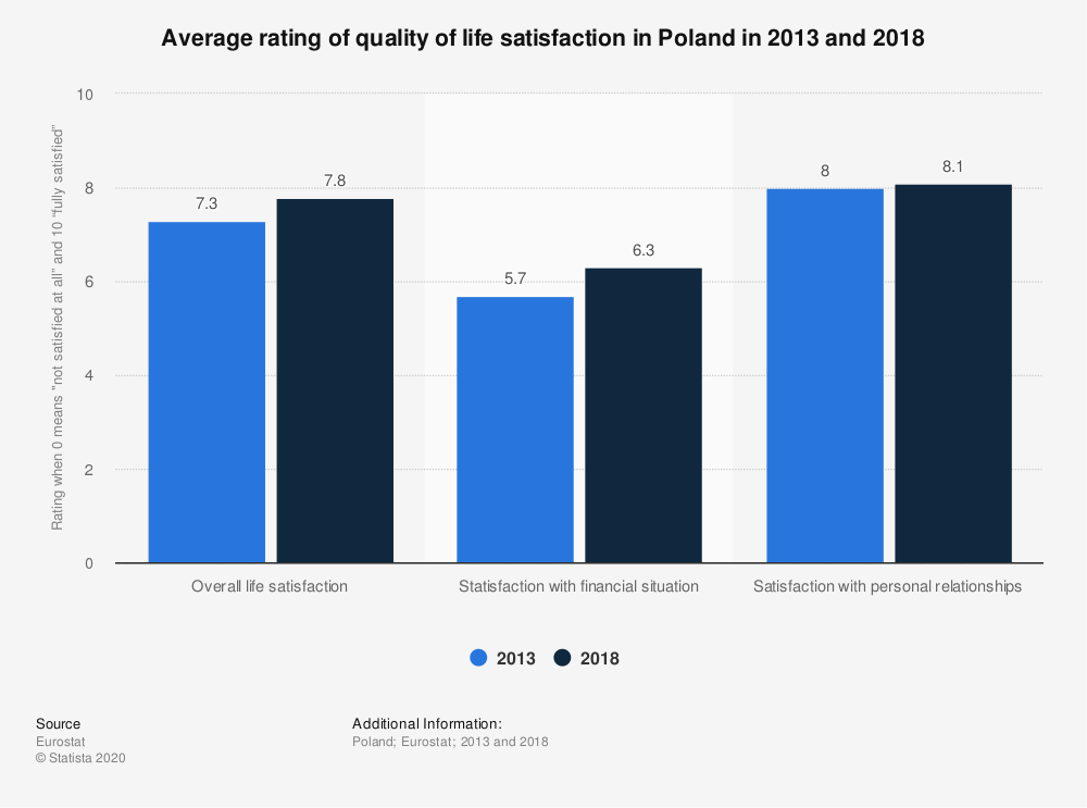 Statistic: Average rating of quality of life satisfaction in Poland in 2013 and 2018 | Statista
