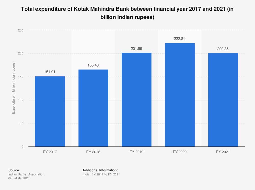 Statistic: Total expenditure of Kotak Mahindra Bank between FY 2017 and FY 2019 (in billion Indian rupees) | Statista