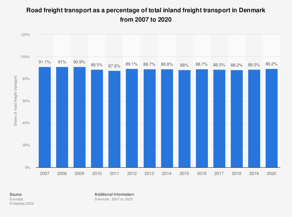 Statistic: Road freight transport as a percentage of total inland freight transport in Denmark from 2005 to 2018 | Statista