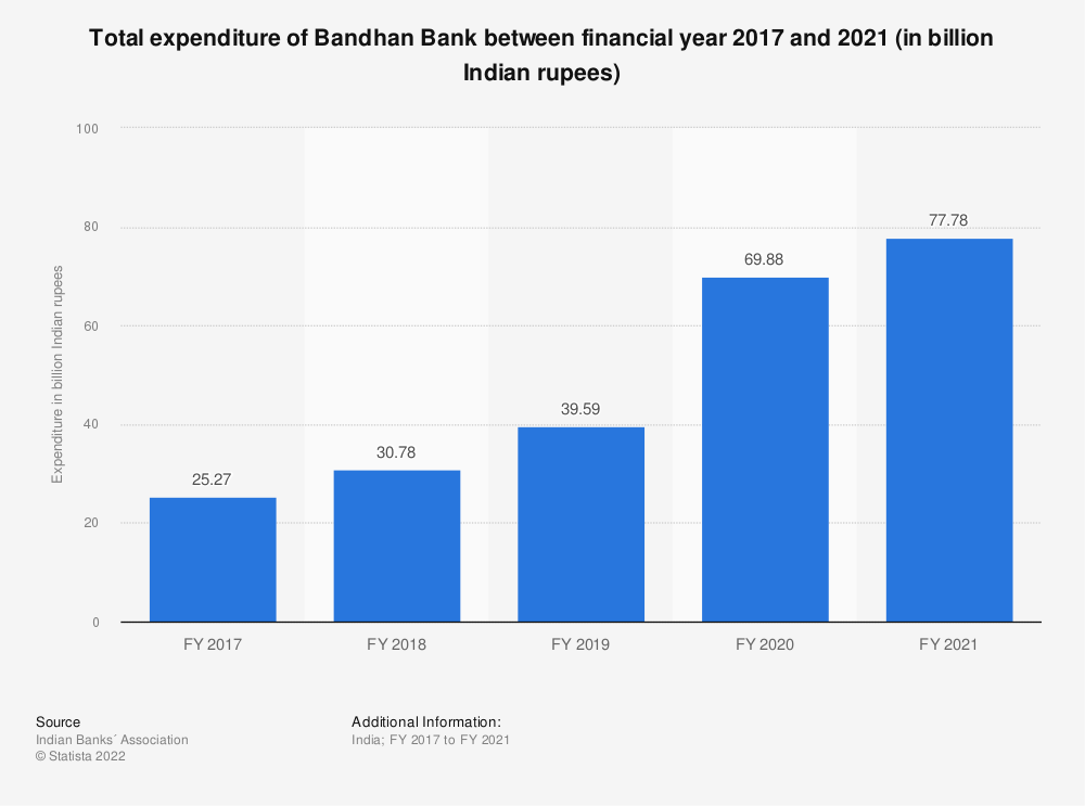 Statistic: Total expenditure of Bandhan Bank between FY 2017 and FY 2019 (in billion Indian rupees) | Statista