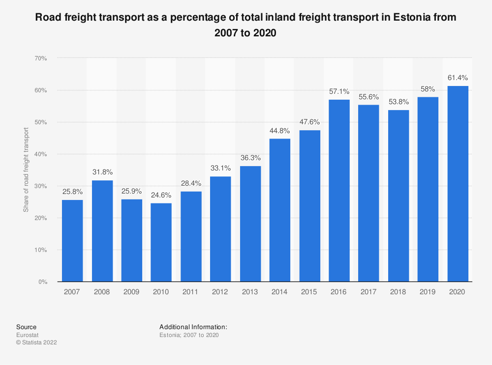 Statistic: Road freight transport as a percentage of total inland freight transport in Estonia from 2005 to 2018   Statista