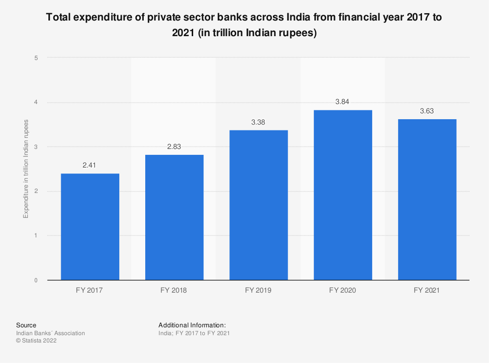 Statistic: Total expenditure of private sector banks across India from financial year 2017 to 2020 (in trillion Indian rupees) | Statista