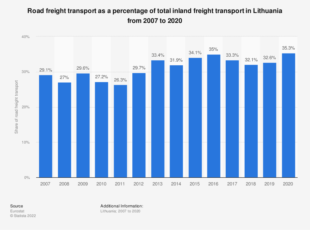 Statistic: Road freight transport as a percentage of total inland freight transport in Lithuania from 2005 to 2018 | Statista