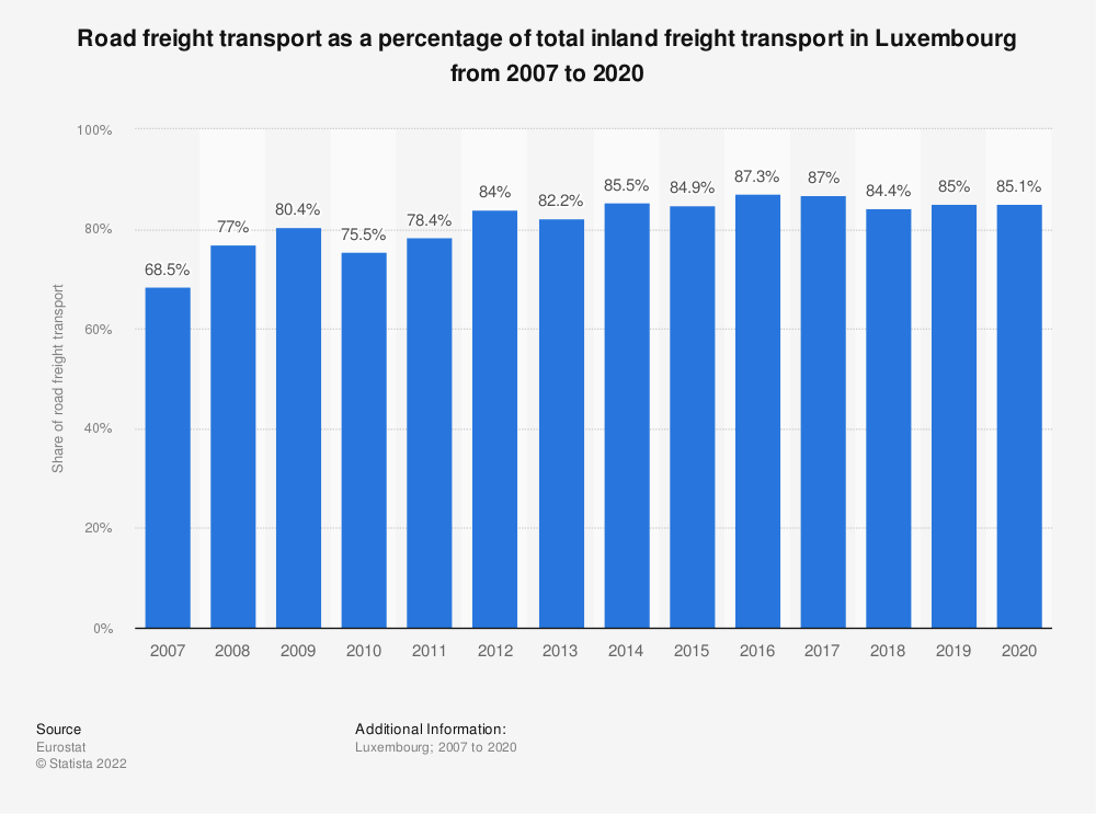 Statistic: Road freight transport as a percentage of total inland freight transport in Luxembourg from 2005 to 2018 | Statista
