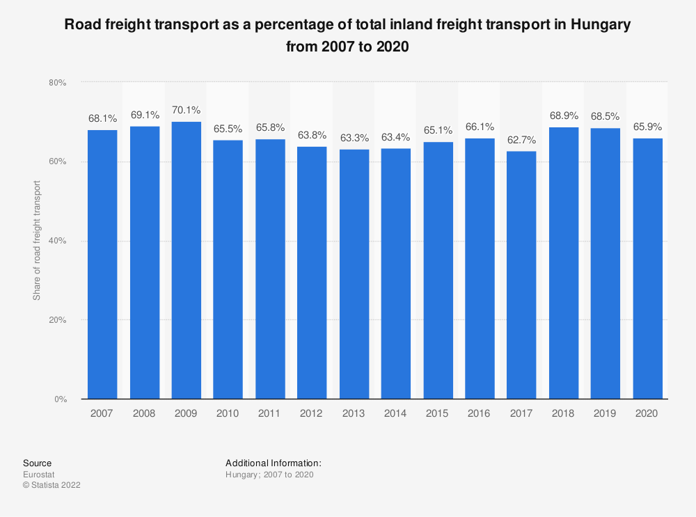 Statistic: Road freight transport as a percentage of total inland freight transport in Hungary from 2005 to 2018   Statista