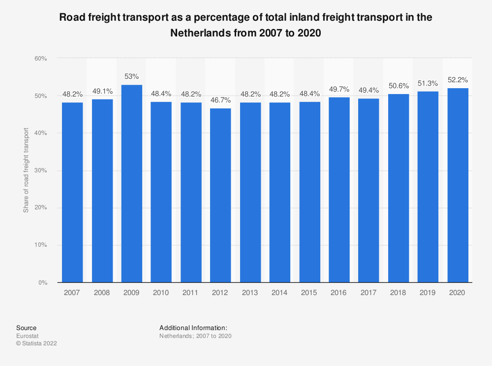 Statistic: Road freight transport as a percentage of total inland freight transport in the Netherlands from 2005 to 2018 | Statista