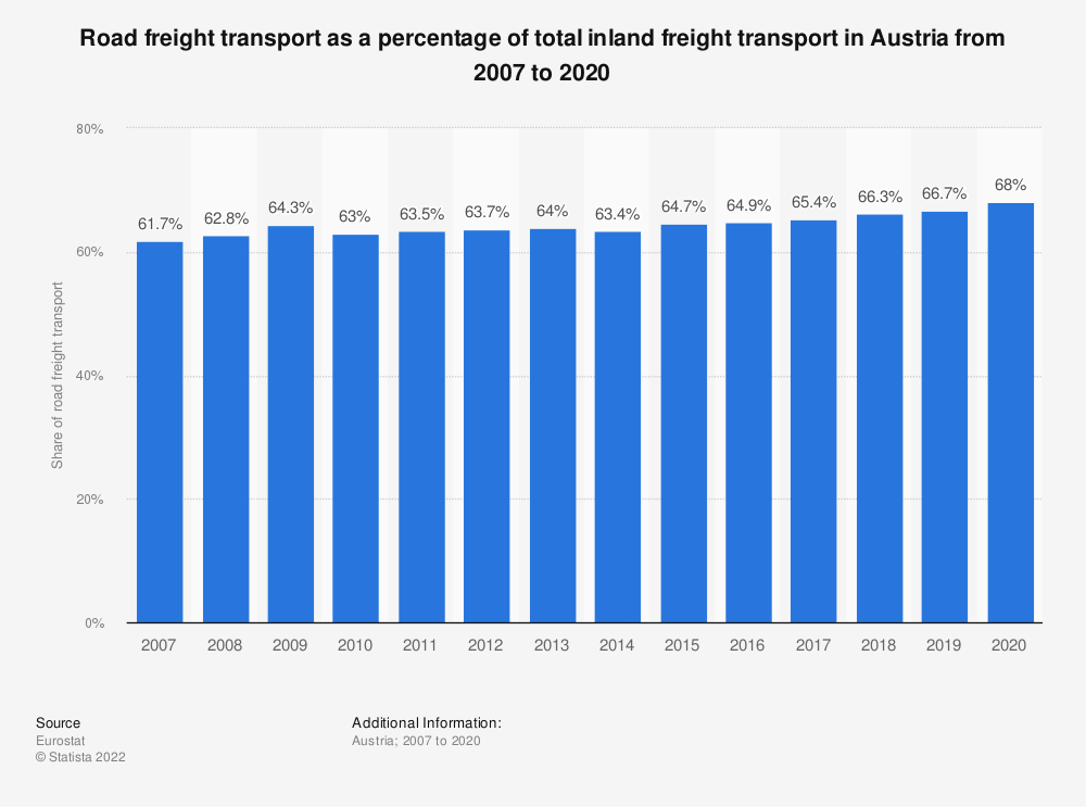 Statistic: Road freight transport as a percentage of total inland freight transport in Austria from 2005 to 2018 | Statista