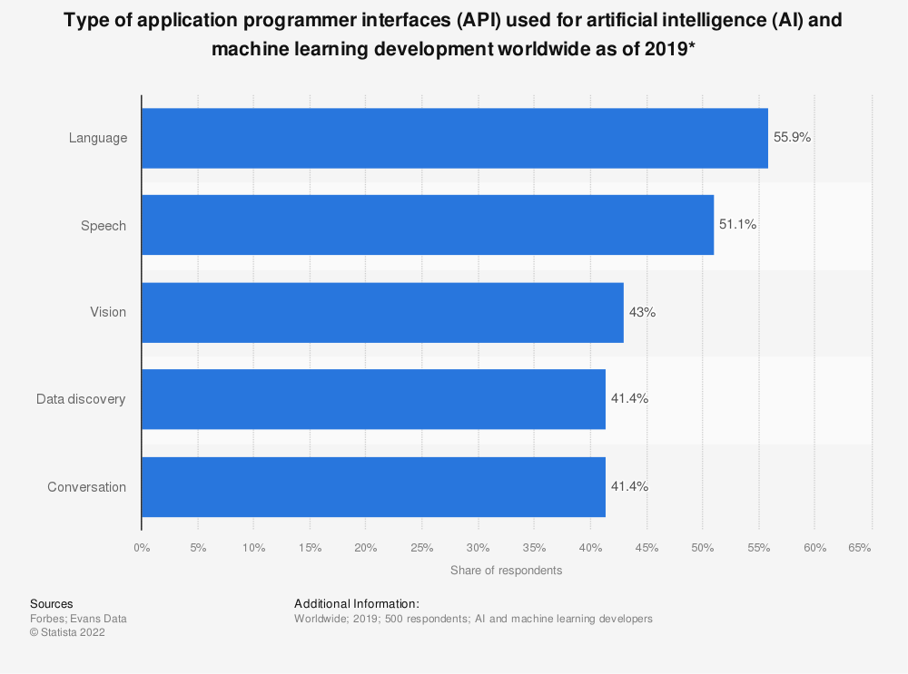 Statistic: Type of application programmer interfaces (API) used for artificial intelligence (AI) and machine learning development worldwide as of 2019* | Statista