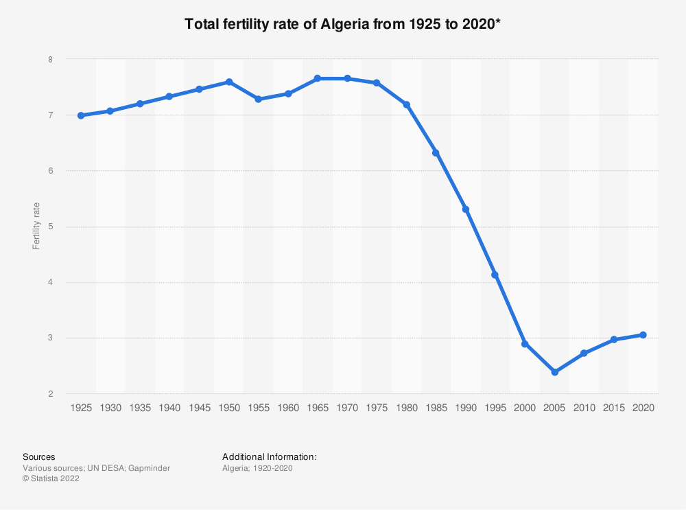 Statistic: Total fertility rate of Algeria from 1925 to 2020*   Statista