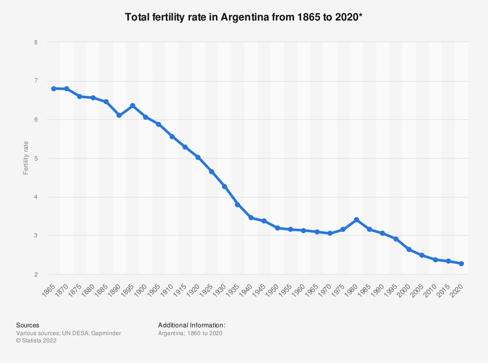 Statistic: Total fertility rate in Argentina from 1865 to 2020* | Statista