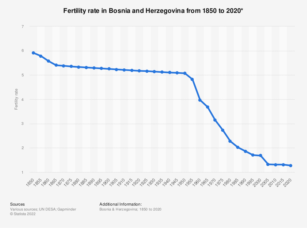 Statistic: Fertility rate in Bosnia and Herzegovina from 1850 to 2020* | Statista