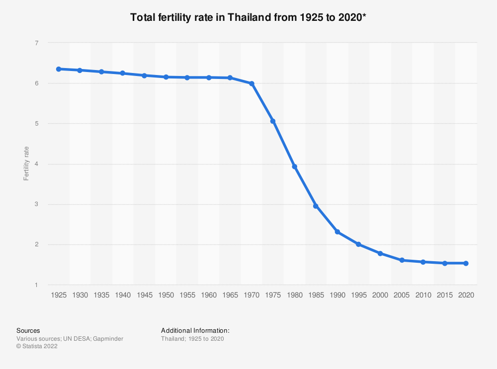 Statistic: Total fertility rate in Thailand from 1925 to 2020* | Statista