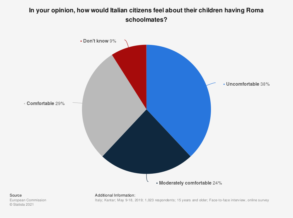 Statistic: In your opinion, how would Italian citizens feel about their children having Roma schoolmates? | Statista