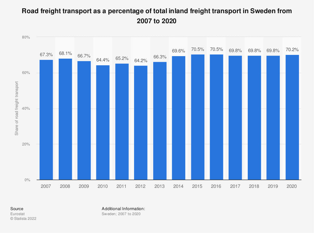 Statistic: Road freight transport as a percentage of total inland freight transport in Sweden from 2005 to 2018 | Statista