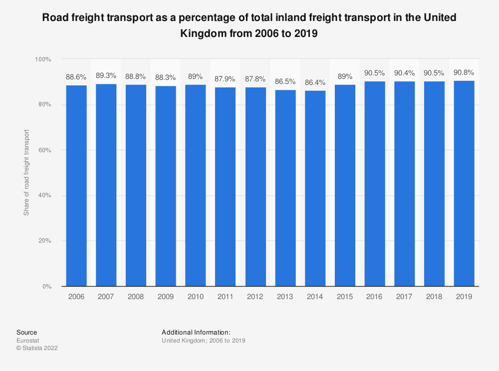 Statistic: Road freight transport as a percentage of total inland freight transport in the United Kingdom from 2005 to 2018 | Statista