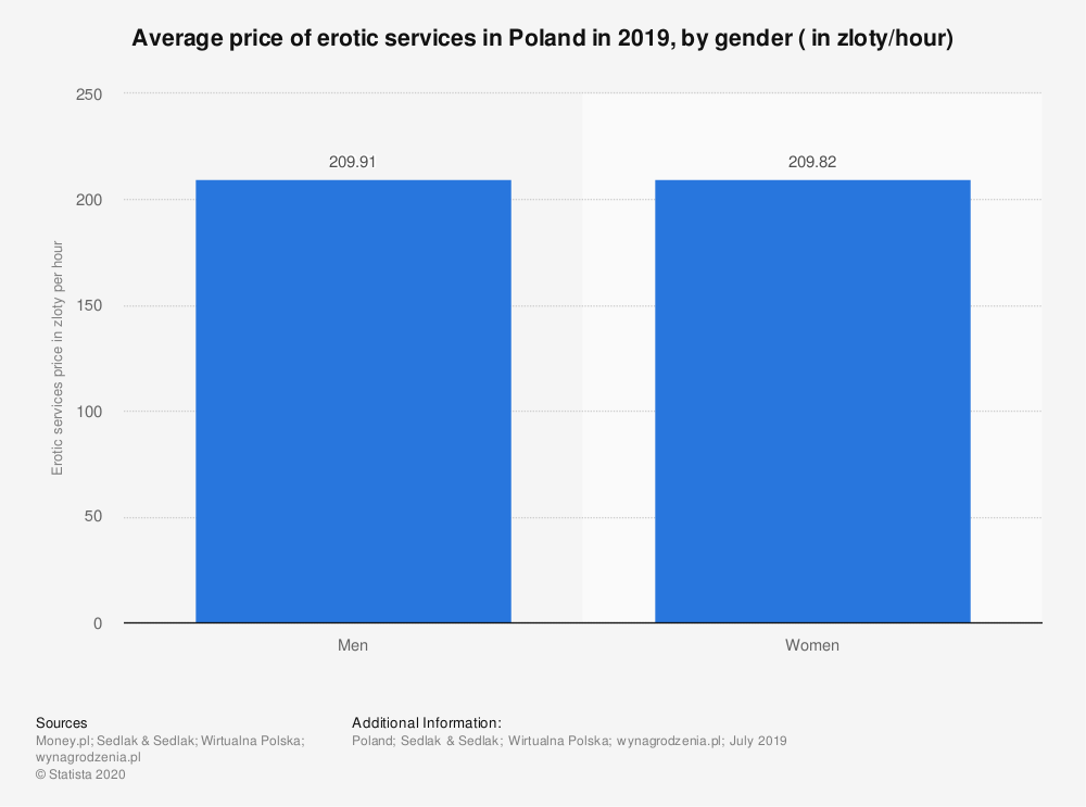 Statistic: Average price of erotic services in Poland in 2019, by gender ( in zloty/hour)   Statista