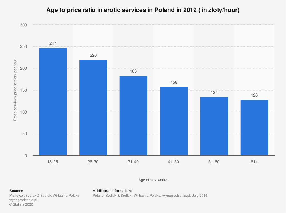 Statistic: Age to price ratio in erotic services in Poland in 2019 ( in zloty/hour)   Statista