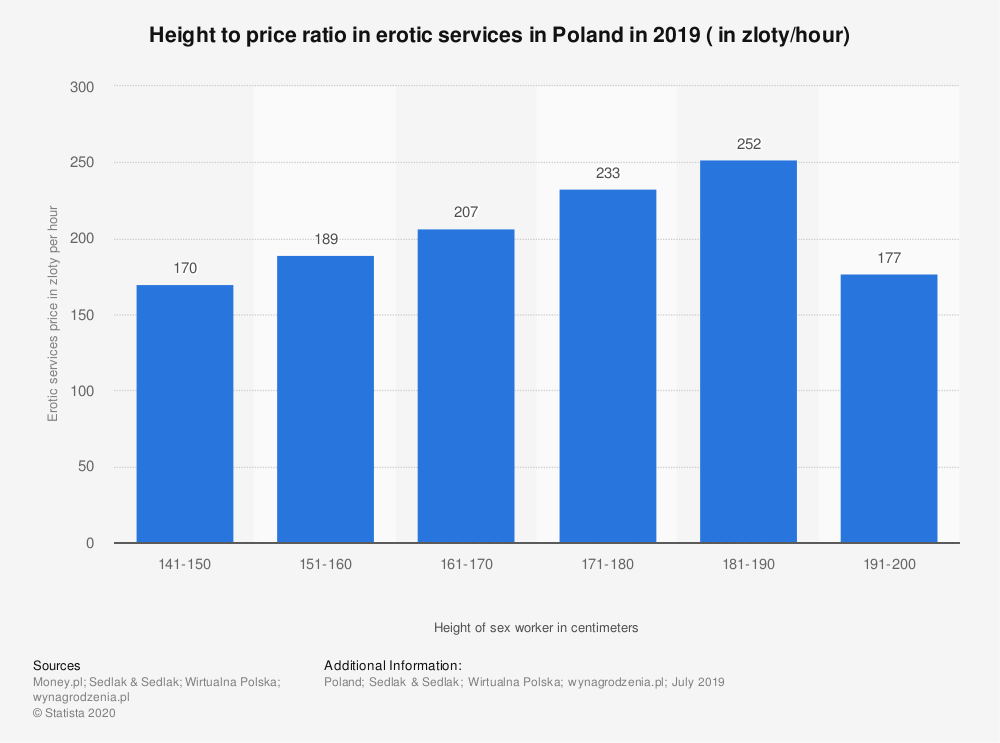 Statistic: Height to price ratio in erotic services in Poland in 2019 ( in zloty/hour) | Statista