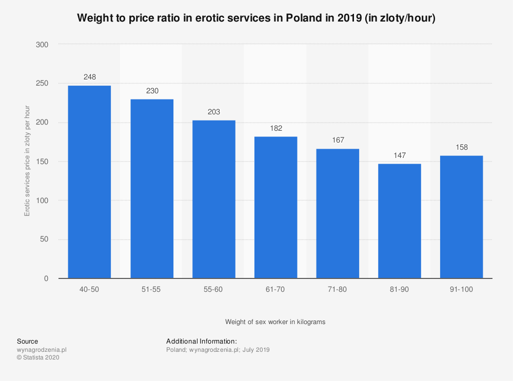 Statistic: Weight to price ratio in erotic services in Poland in 2019 (in zloty/hour) | Statista