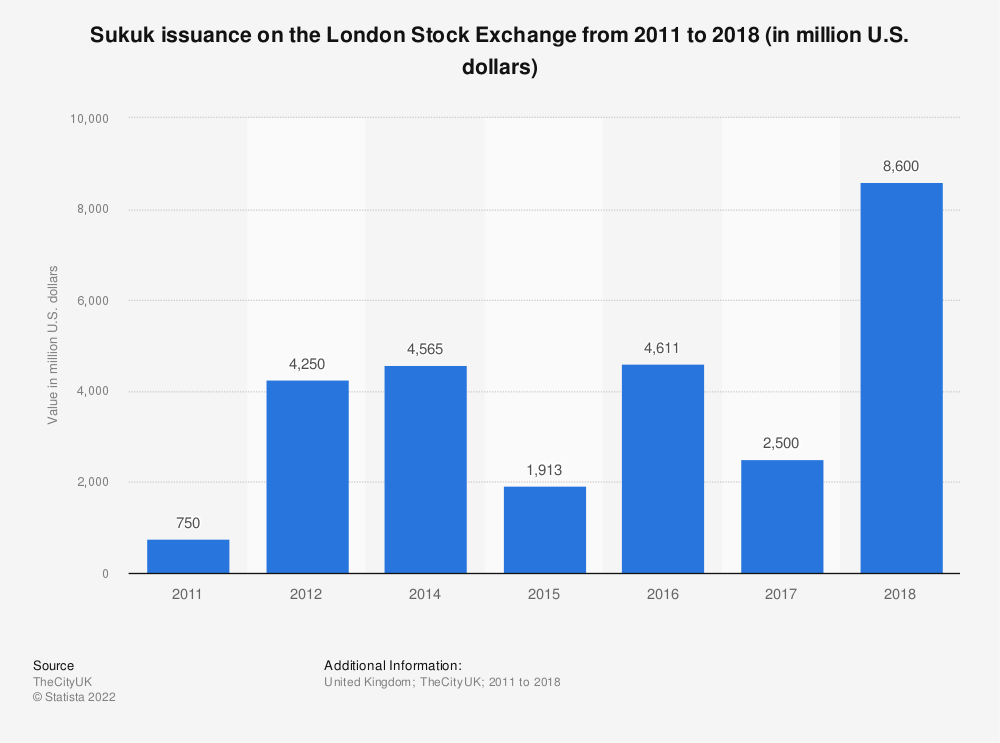 Statistic: Sukuk issuance on the London Stock Exchange from 2011 to 2018 (in million U.S. dollars) | Statista