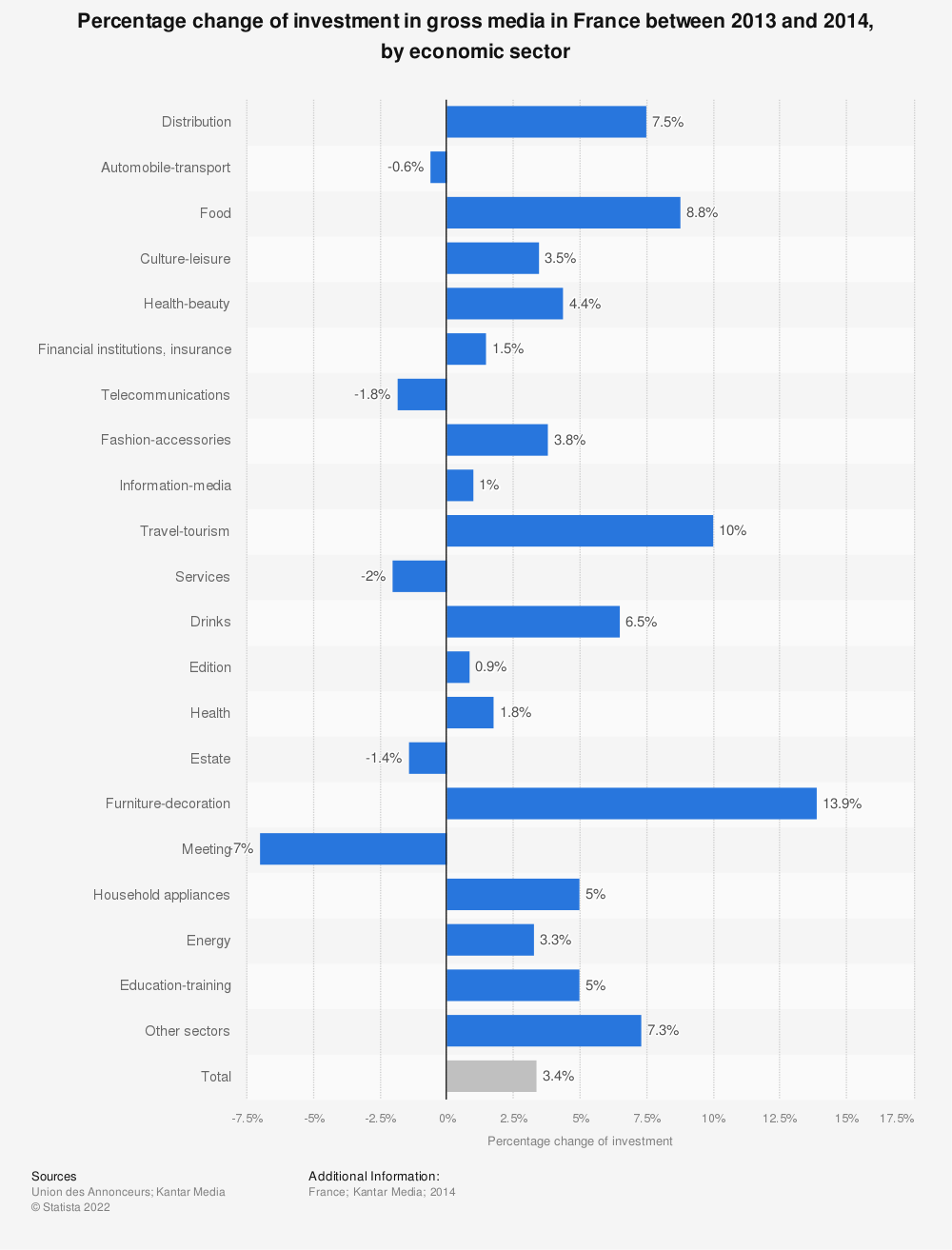 Statistic: Percentage change of investment in gross media in France between 2013 and 2014, by economic sector   Statista