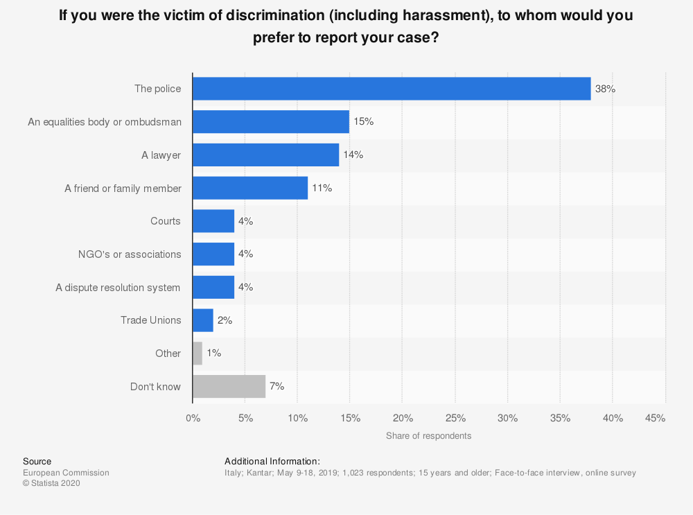 Statistic: If you were the victim of discrimination (including harassment), to whom would you prefer to report your case? | Statista