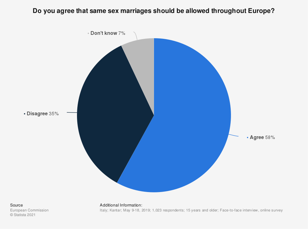 Statistic: Do you agree that same sex marriages should be allowed throughout Europe? | Statista