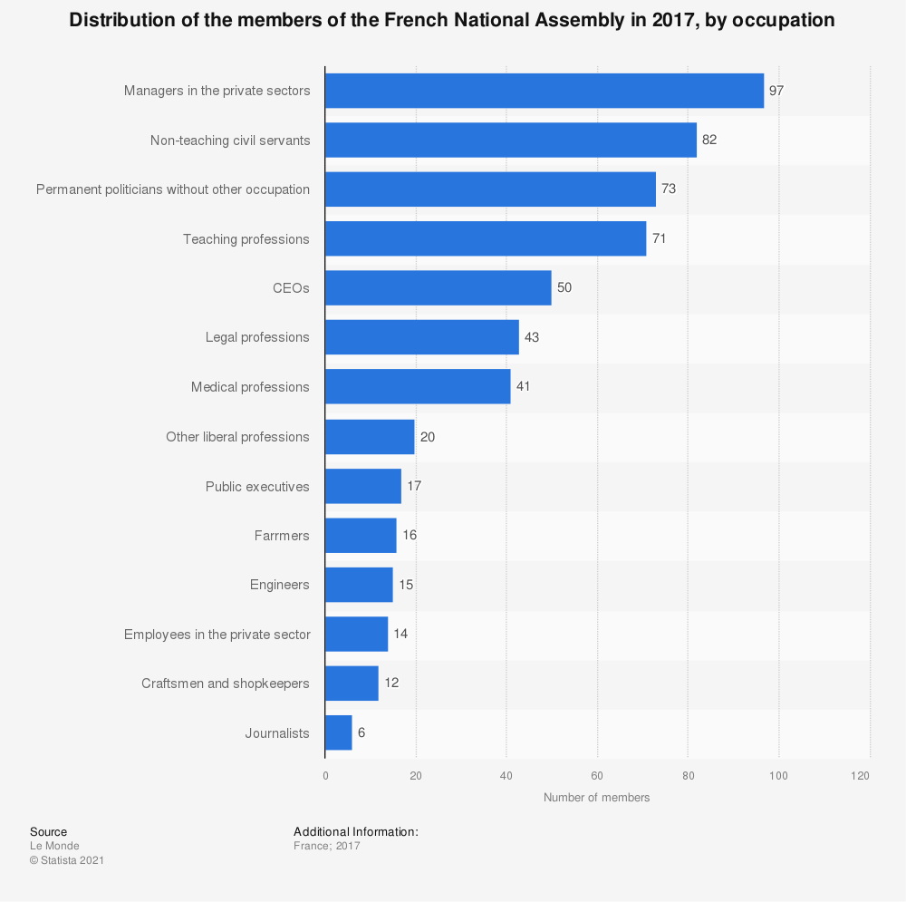 Statistic: Distribution of the members of the French National Assembly in 2017, by occupation | Statista