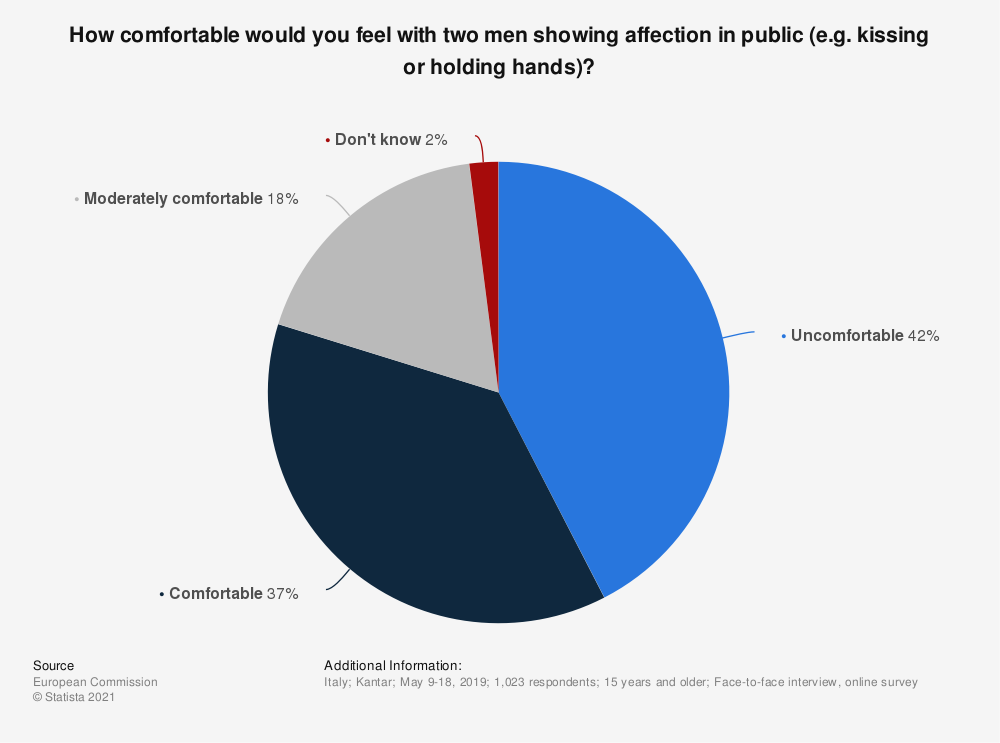 Statistic: How comfortable would you feel with two men showing affection in public (e.g. kissing or holding hands)? | Statista