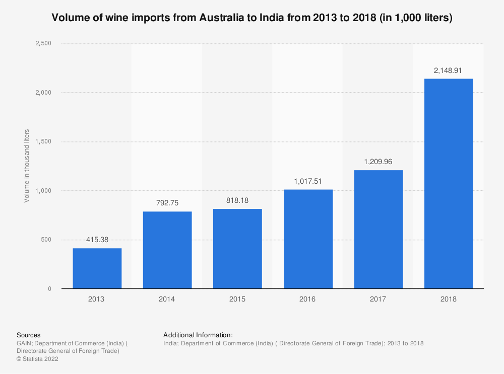 Statistic: Volume of wine imports from Australia to India from 2013 to 2018 (in 1,000 liters) | Statista